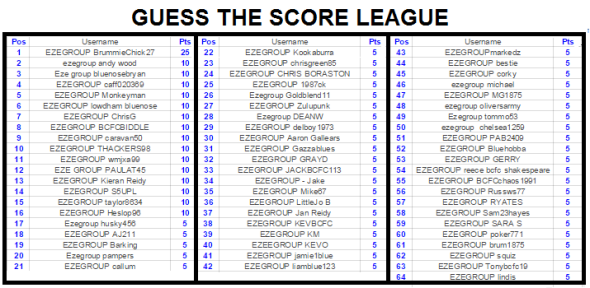 LEAGUE POSITION SCORE